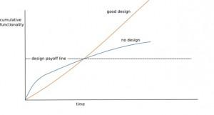 DesignStaminaHypothesis